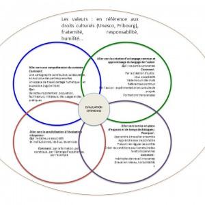 Les+valeurs+_+en+référence+aux+droits+culturels+(Unesco,+Fribourg),+fraternité,+responsabilité,+humilité...
