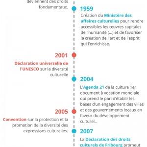 Droits-culturels